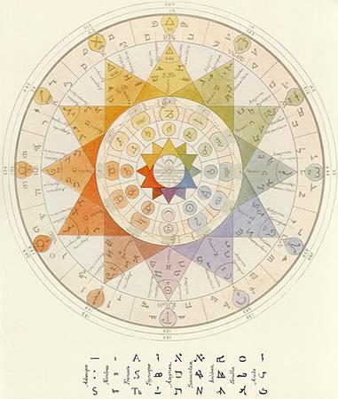 planetary alignment | Kabbalah Astrology